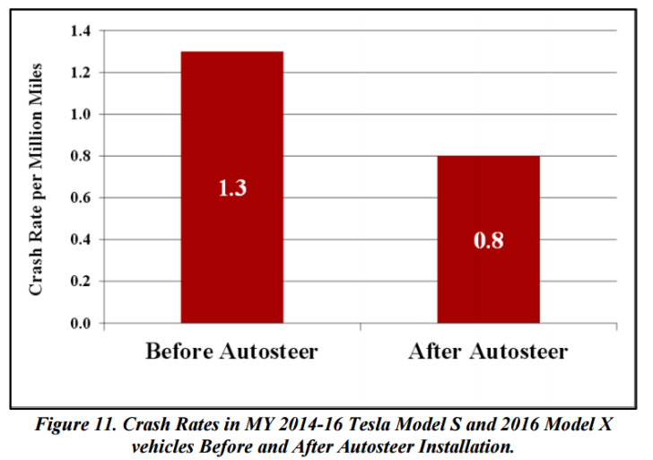 tesla-autopilot-crash-rate